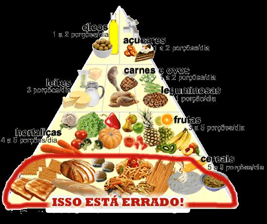piramide alimentar low carb